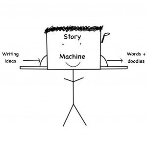 """Stick figure where head says """"story machine"""". Writing ideas goes in one side, words and doodles come out the other."""